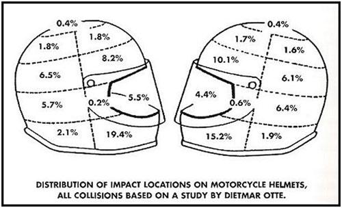 Distribución de frecuencias de los impactos sobre un casco de motero.