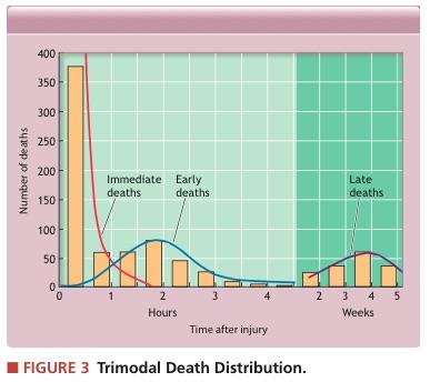 Distribución Trimodal de muertes por lesiones.